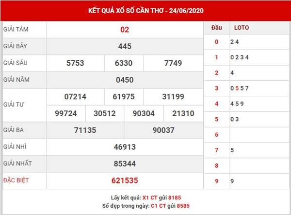 Phân tích KQXS Cần Thơ thứ 4 ngày 1-7-2020