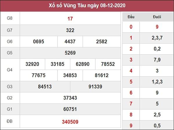 Phân tích XSVT 15/12/2020