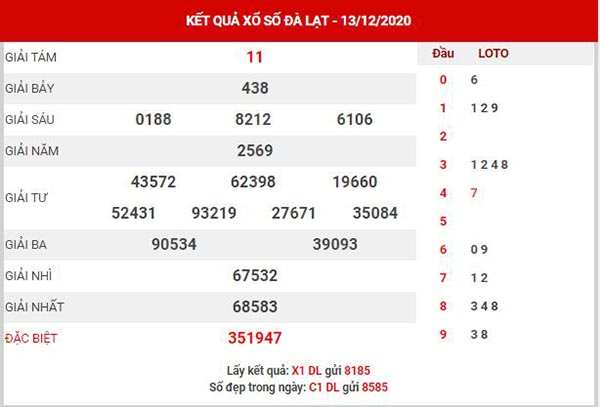 Phân tích XSDL ngày 20/12/2020