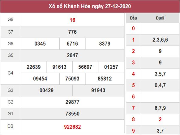 Phân tích kqxs Khánh Hòa ngày 30/12/2020 chốt số dự đoán kq