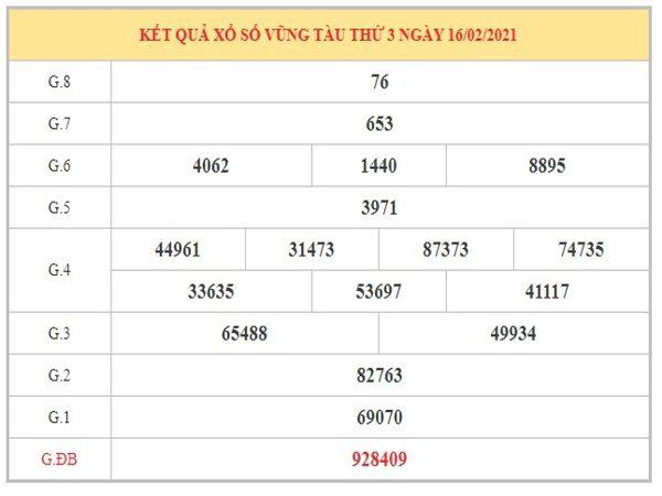 Phân tích KQXSVT ngày 23/2/2021 dựa trên kết quả kỳ trước