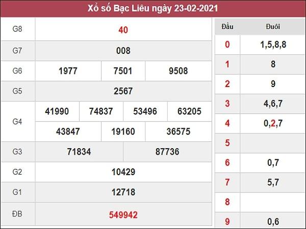 Phân tích XSBL 2/3/2021
