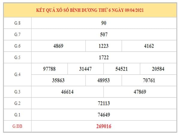Phân tích KQXSBD ngày 16/4/2021 dựa trên kết quả kì trước