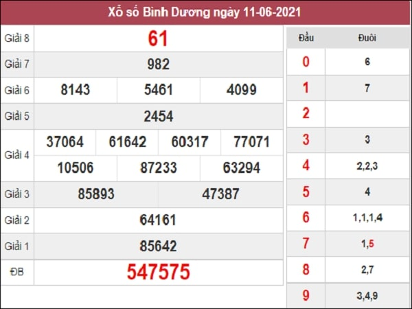 Phân tích XSBD 18/6/2021