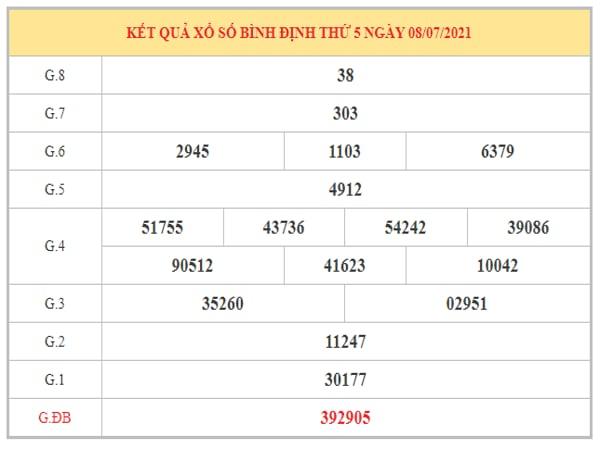 Phân tích KQXSBDI ngày 15/7/2021 dựa trên kết quả kì trước