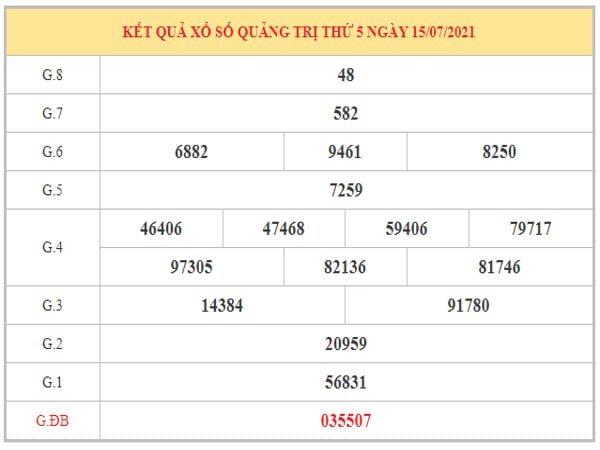 Phân tích KQXSQT ngày 22/7/2021 dựa trên kết quả kì trước