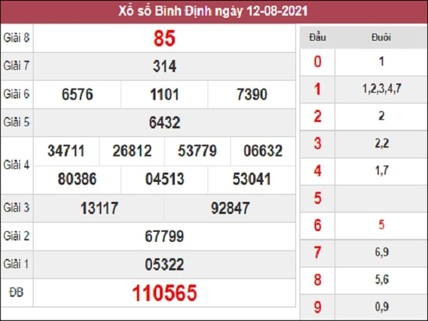 Phân tích XSBDI 19-08-2021