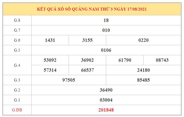 Phân tích KQXSQNM ngày 24/8/2021 dựa trên kết quả kì trước