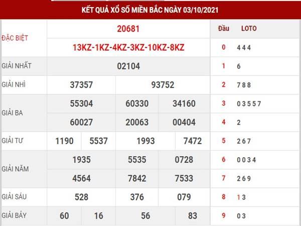 Phân tích xổ số MB 4/10/2021 - Soi cầu loto đẹp hôm nay thứ 2